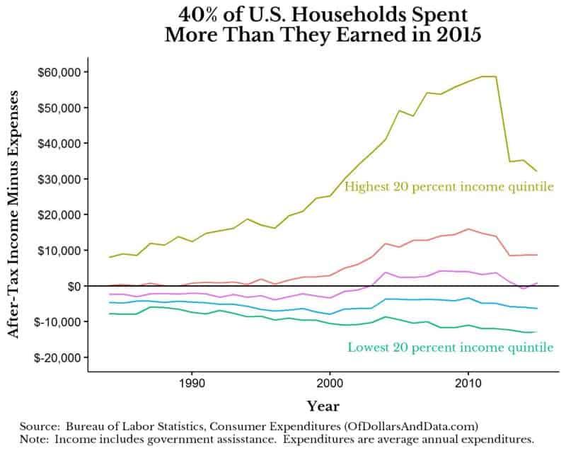 income-minus-expenses