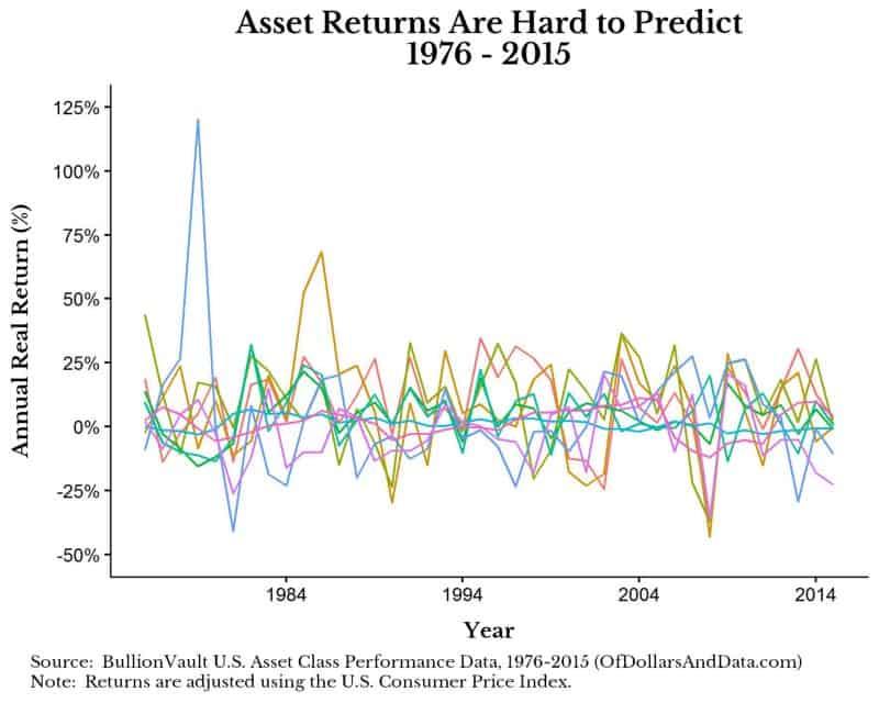 bv-asset-returns-all