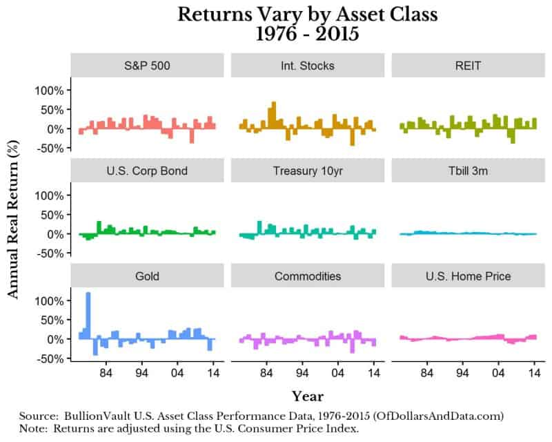 bv-asset-returns