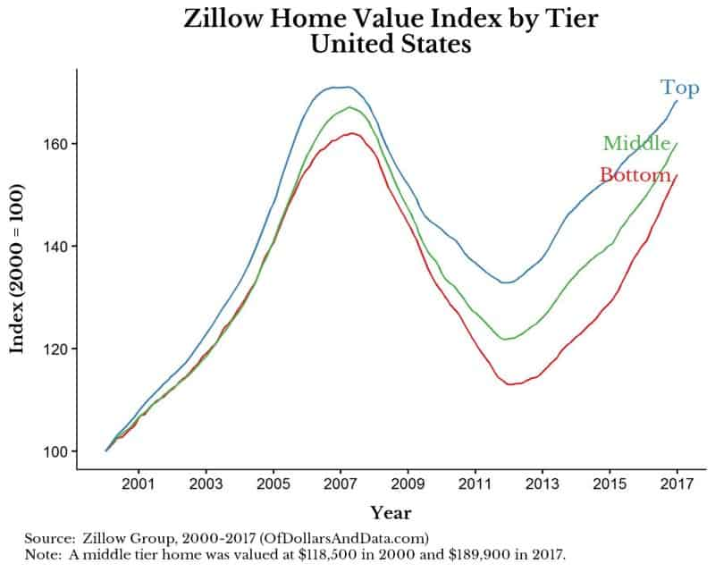 chart of the Zillow U.S. home value index from 2000 to 2018