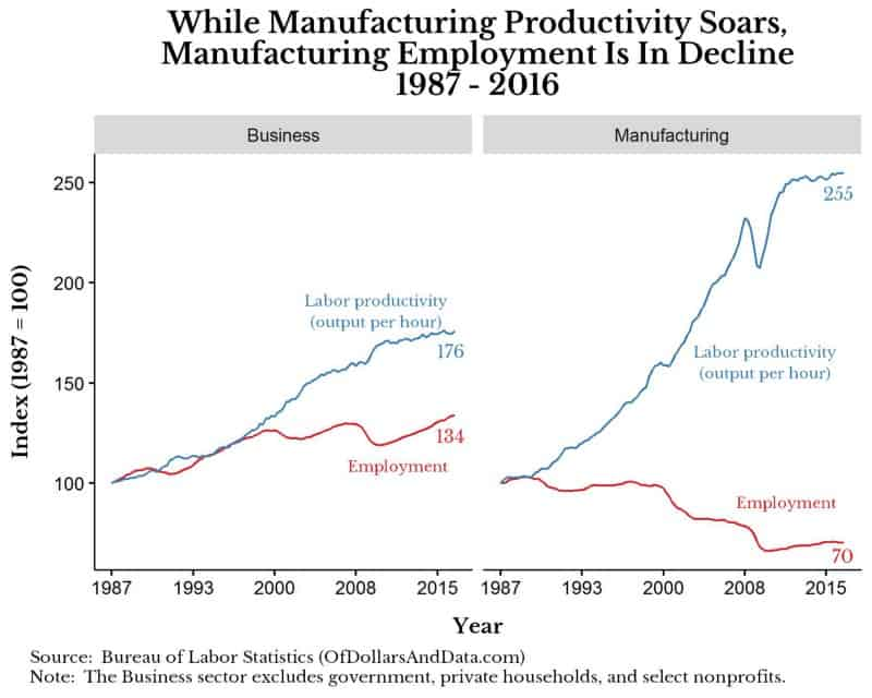 bls-manf-bus-employment-productivity