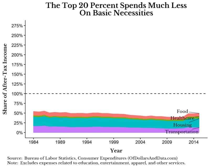 highest-20-percent-income-quintile