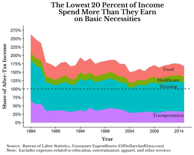 The Poverty Myth - Of Dollars And Data