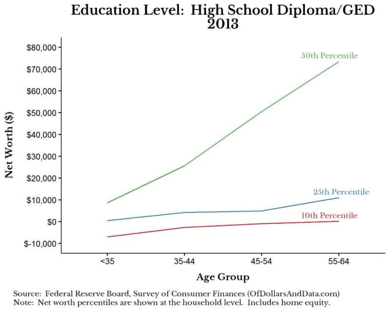 Average Net Worth by Age and Education Level – Of Dollars And Data