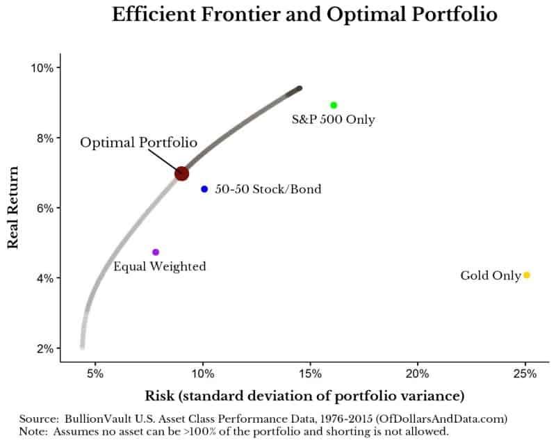 bv-efficient-frontier
