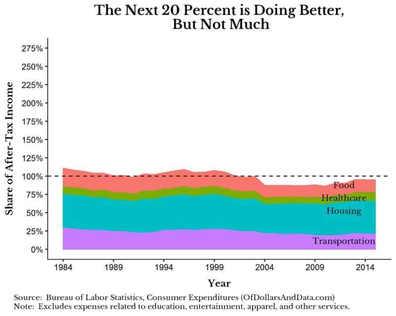 second-20-percent-income-quintile