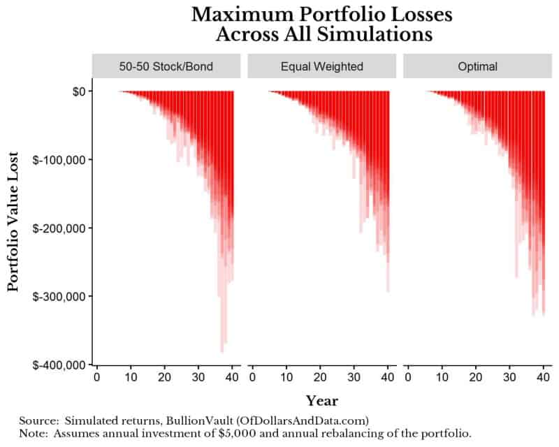 bv-drawdowns-less-risky