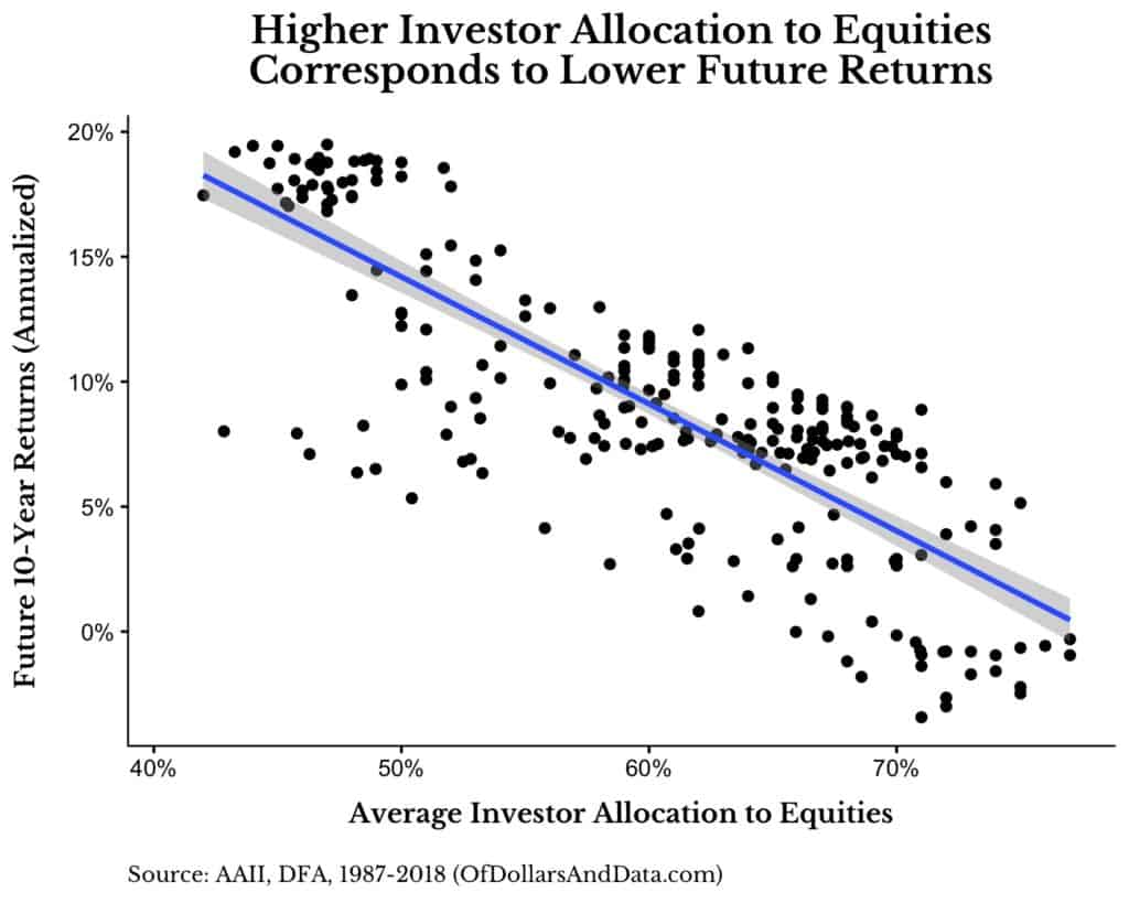 Why The Best Predictor of Future Stock Market Returns is