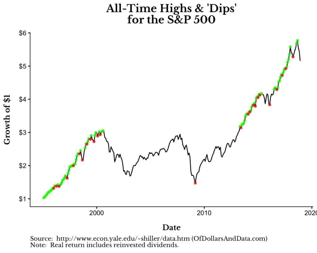 s&p 500 growth of dollar with dips from 1995 to 2018