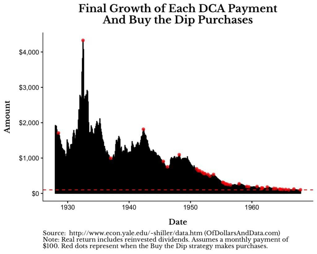 dollar cost averaging payment growth from 1932 to 1958