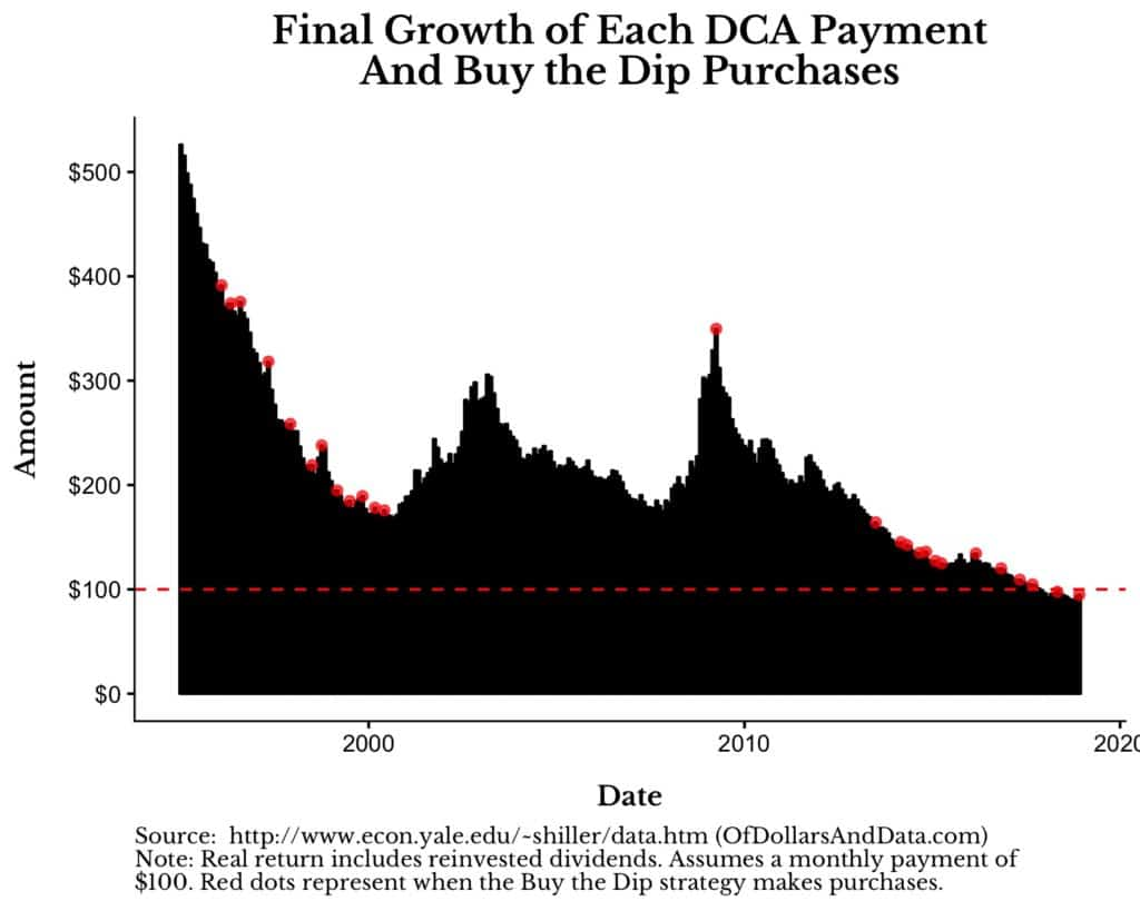dollar cost averaging payment growth from 1995 to 2018