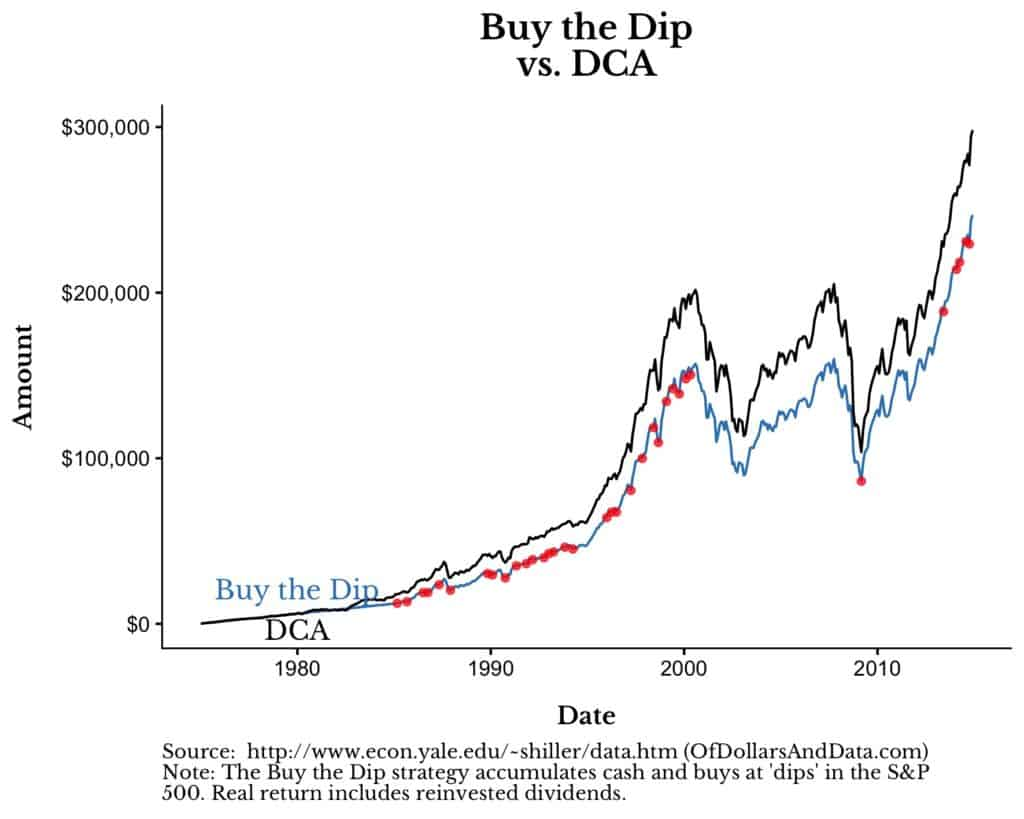 dollar cost averaging vs. buy the dip for 1975 to 2017