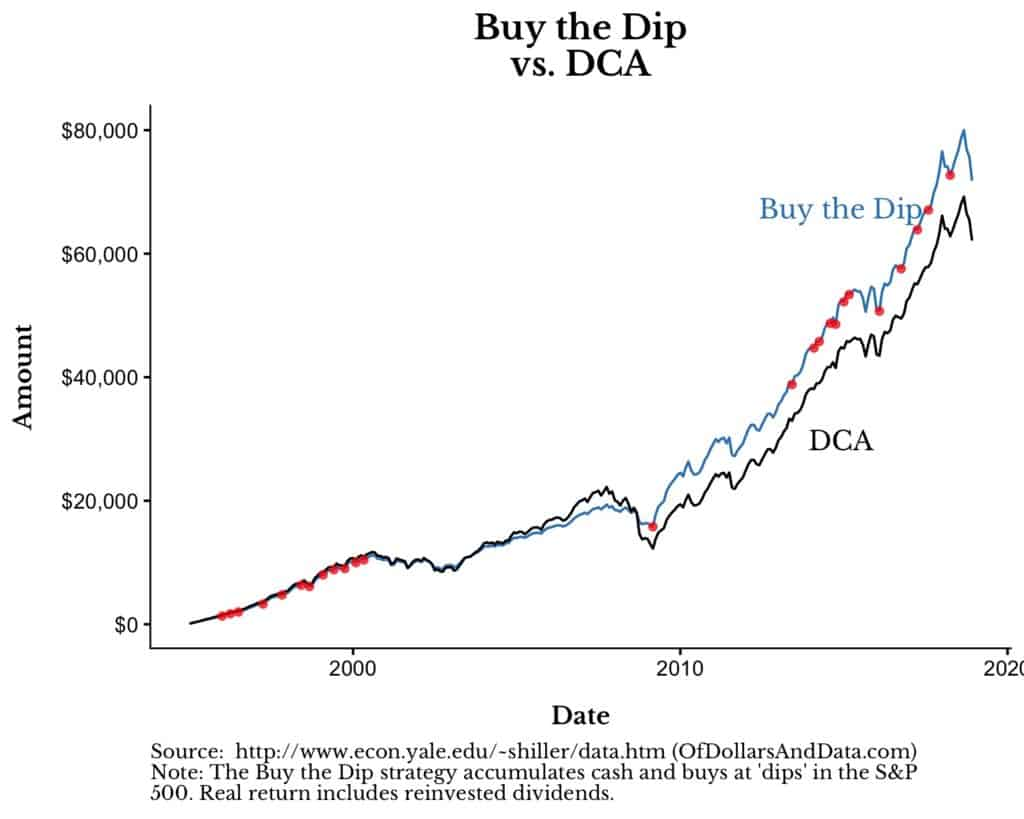 dollar cost averaging vs. buy the dip from 1995 to 2018
