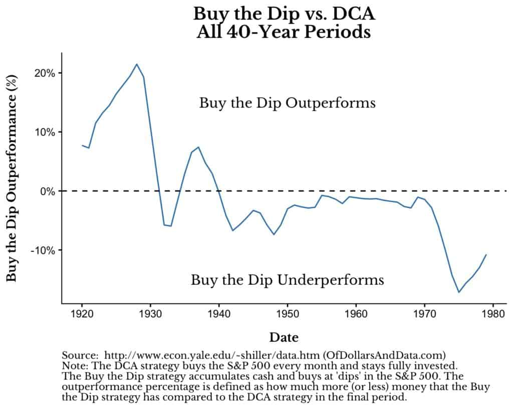 dollar cost averaging vs. buy the dip outperformance over time from 1920 to 1988