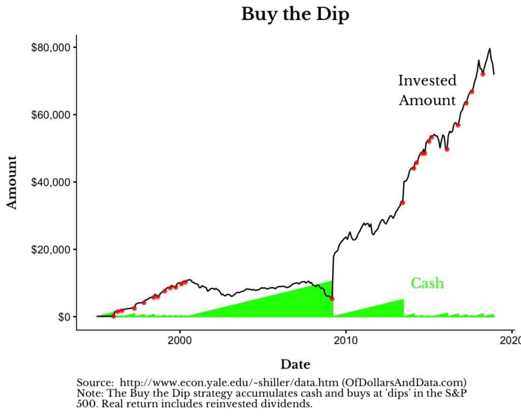 buy the dip strategy and cash allocation