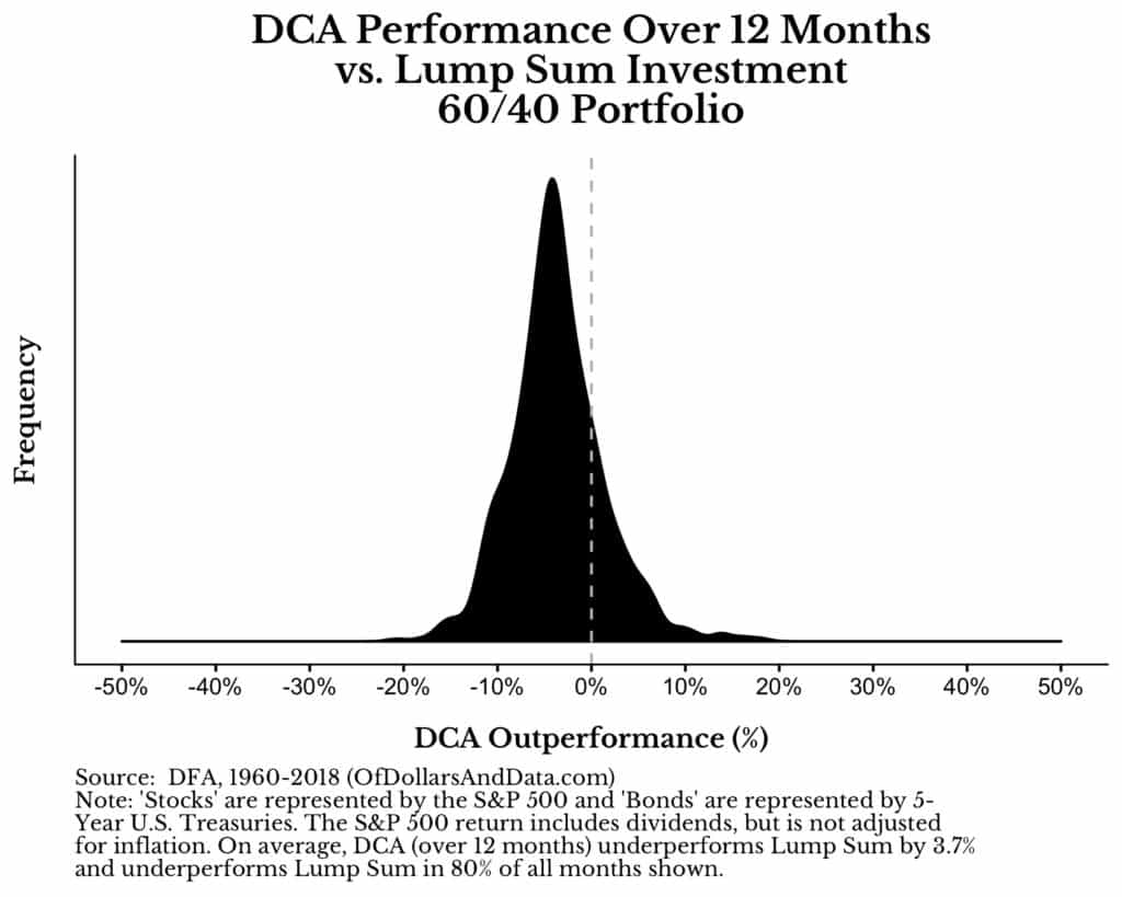 lump sum vs dollar cost averaging outperformance distribution for a 12 month dollar cost averaging window