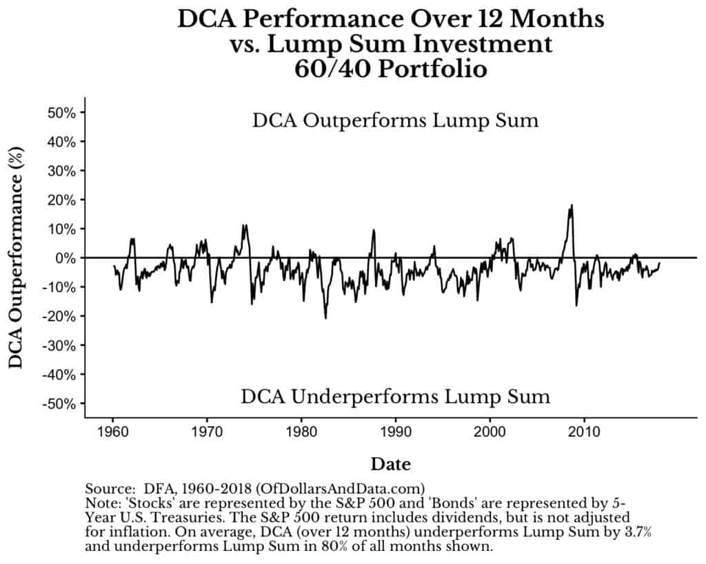 lump sum vs dollar cost averaging outperformance over time for a 12 month dollar cost averaging window
