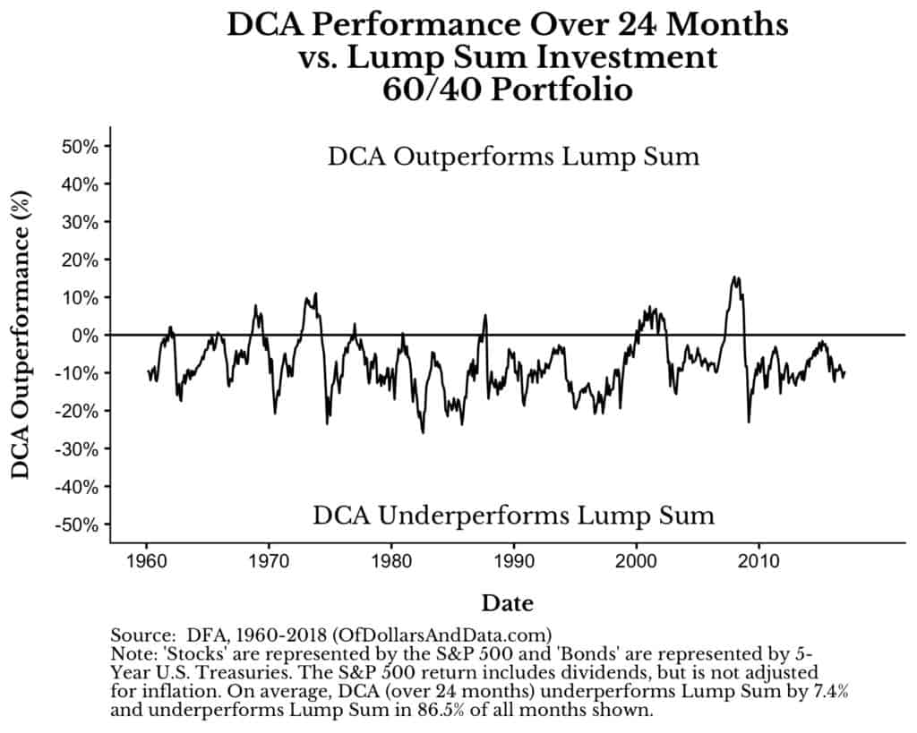 lump sum vs dollar cost averaging outperformance over time for a 24 month dollar cost averaging window