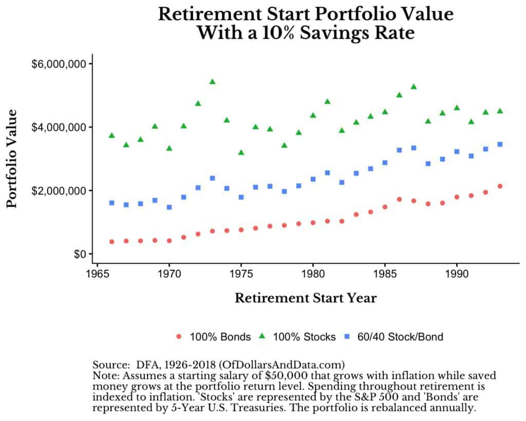 final retirement portfolio value by retirement year and portfolio mix