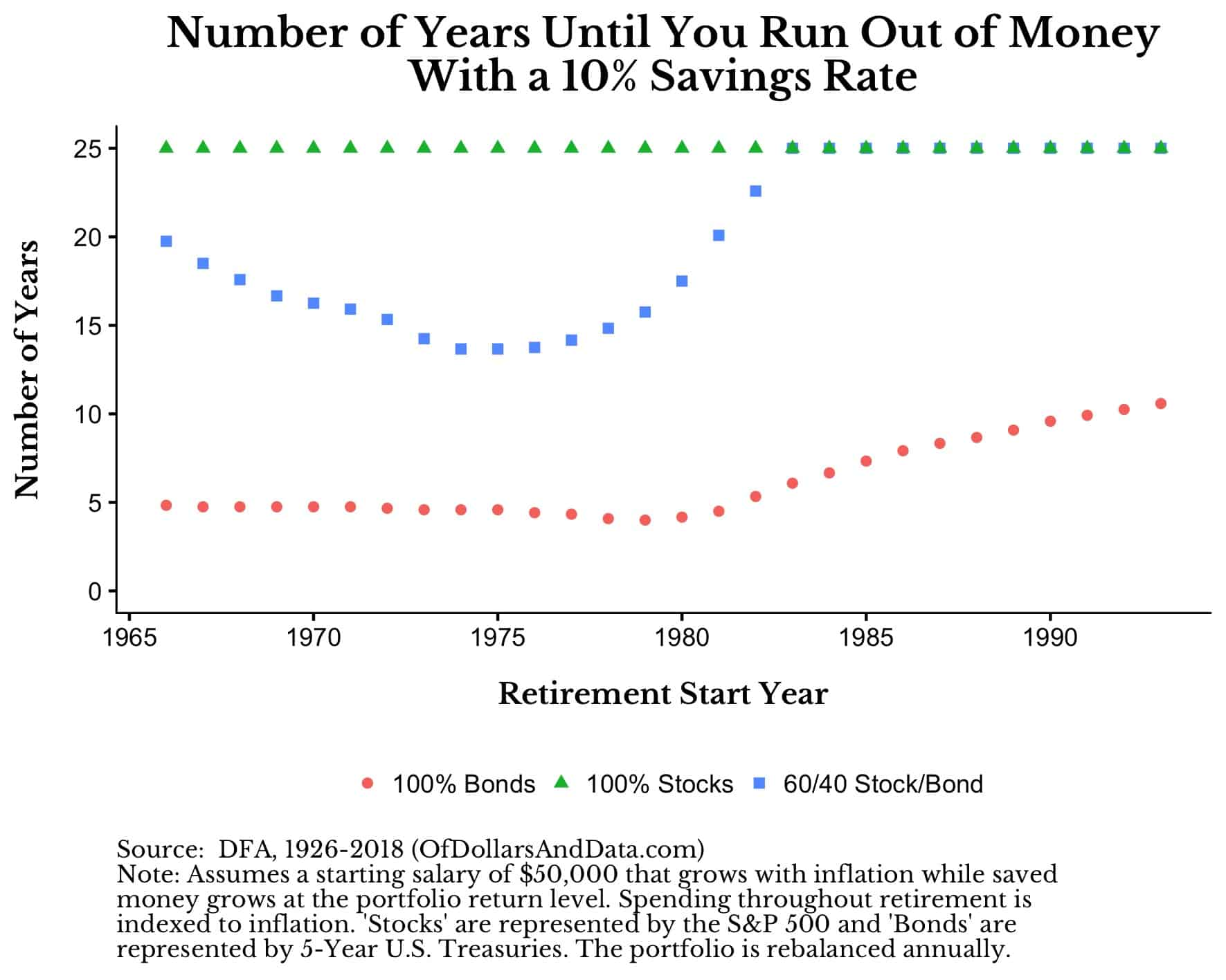 The Easiest Retirement Choice – Of Dollars And Data