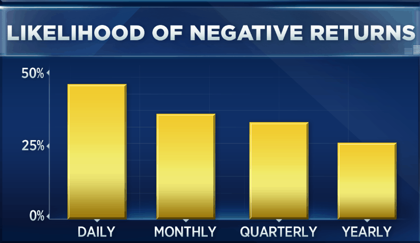 Likelihood of seeing negative returns based on how often you check your portfolio.