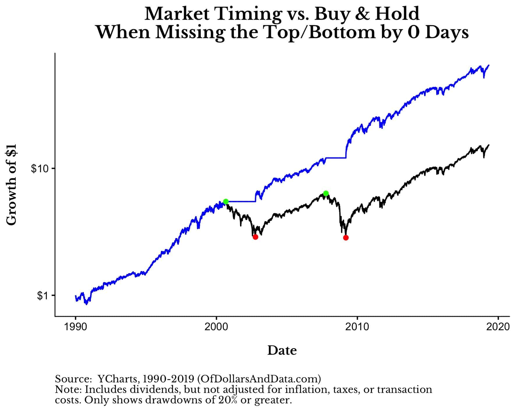 buy and hold vs market timing for the s&p 500 since 1990 with no timing lag