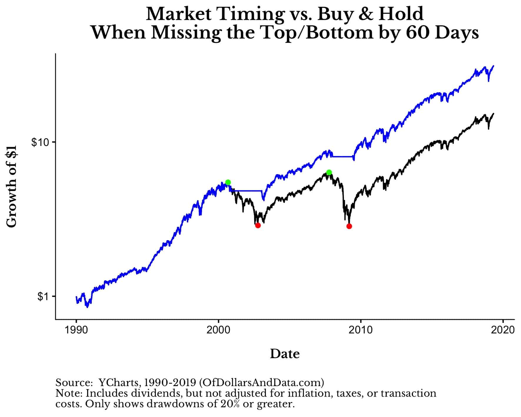 buy and hold vs market timing for the s&p 500 since 1990 with a 60 day timing lag