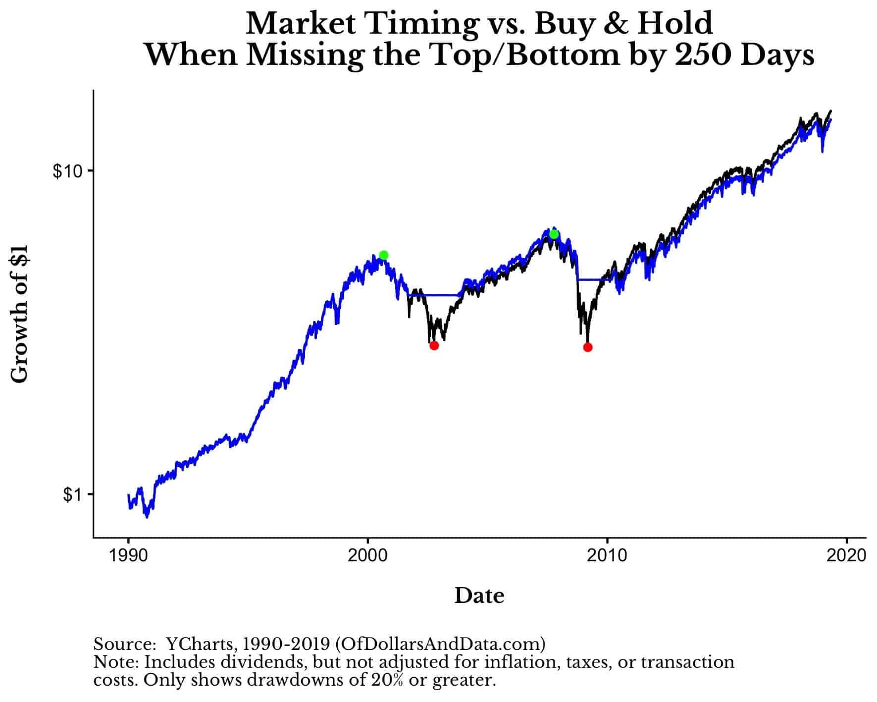 buy and hold vs market timing for the s&p 500 since 1990 with a 250 day timing lag