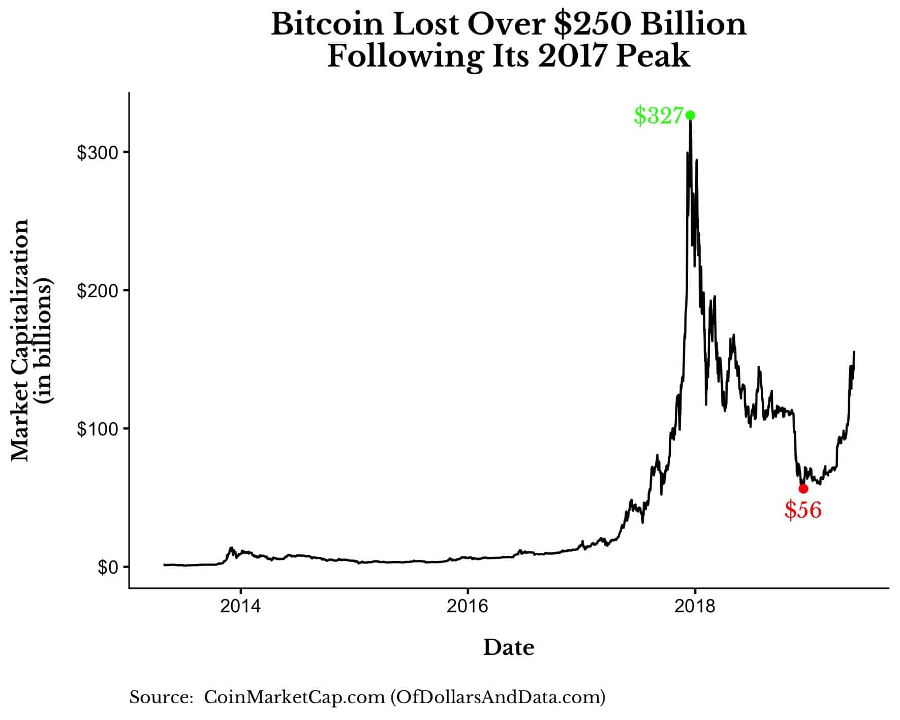 chart of Bitcoin market capitalization from 2013 to 2019