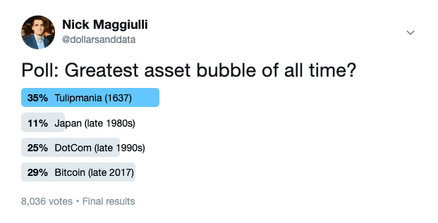 May 2019 poll asking which asset bubble is the greatest of all time with Bitcoin shown as the winner