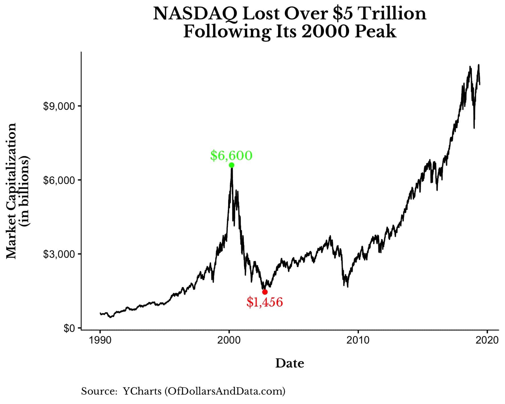 chart of the NASDAQ market capitalization from 1990 to 2019