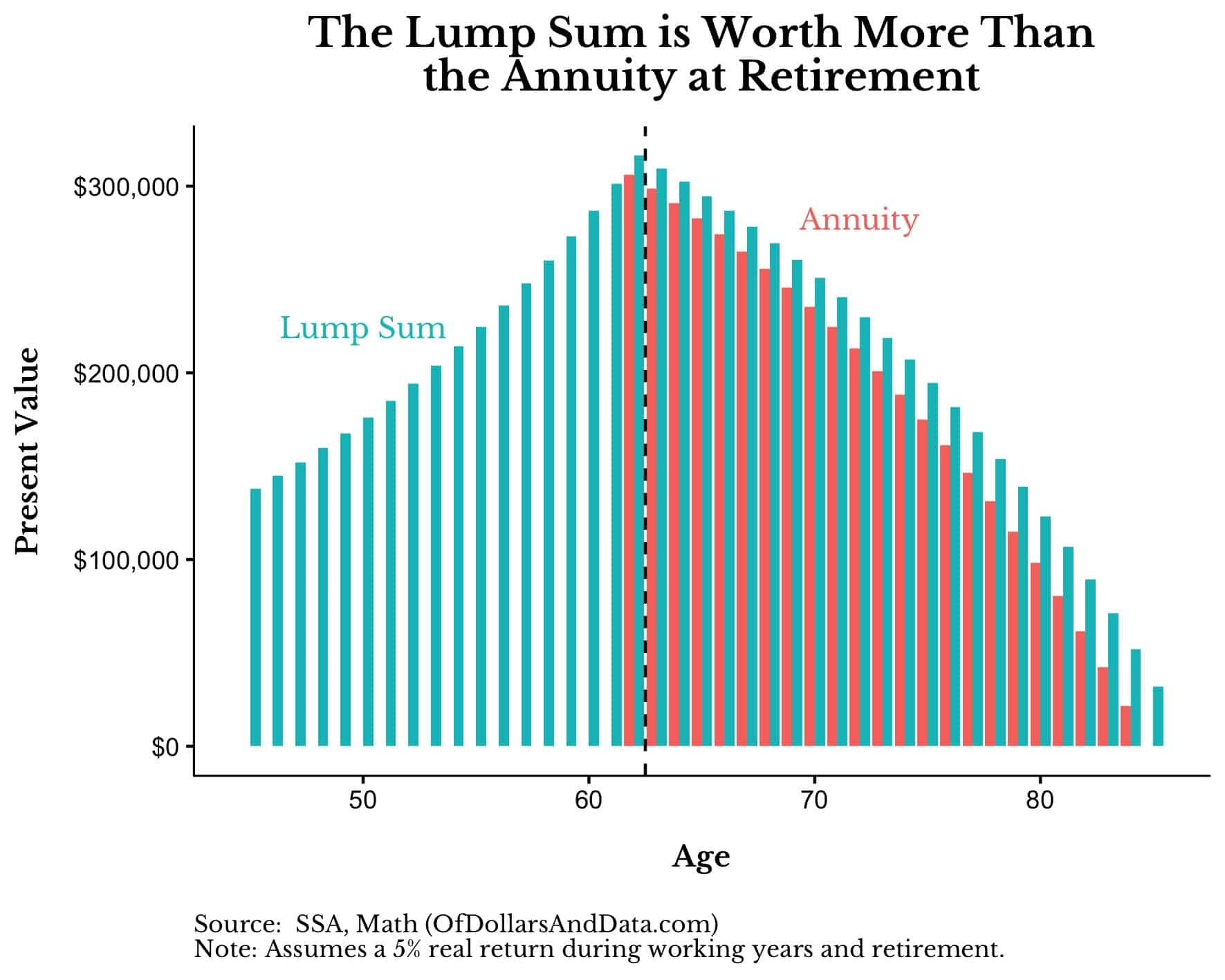 lump sum and annuity present values by age where the lump sum is worth more