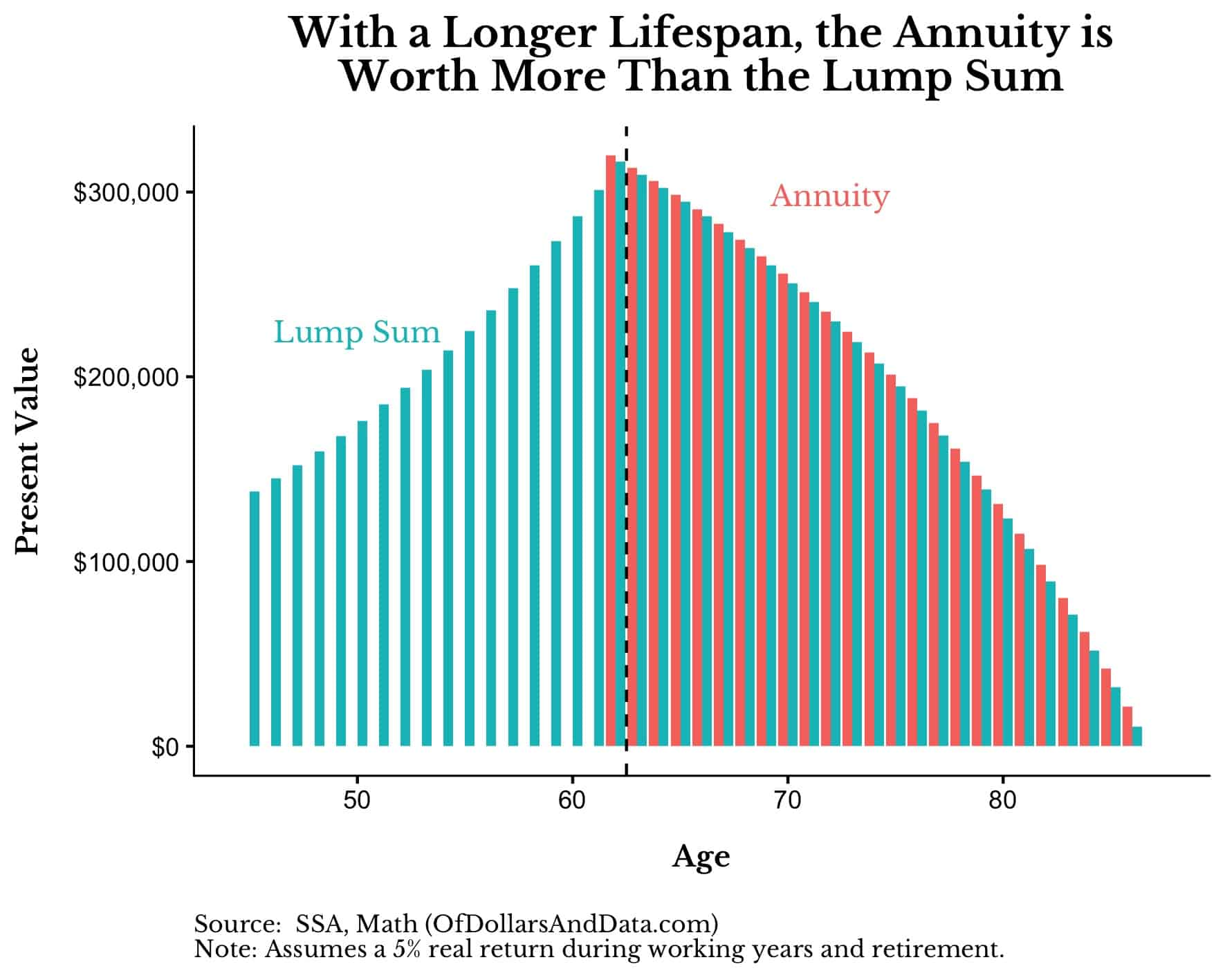 lump sum and annuity present values by age where the annuity is worth more