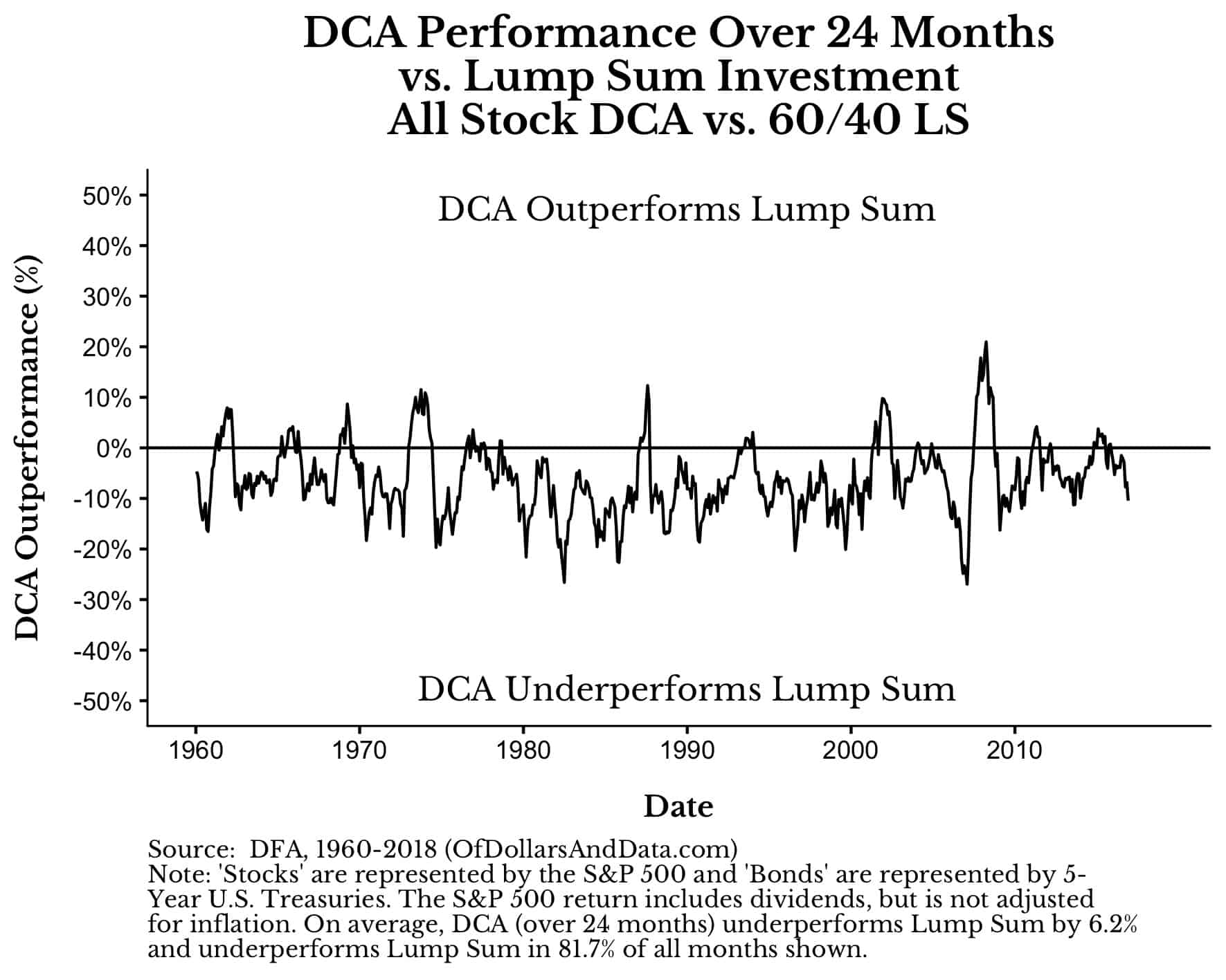dollar-cost averaging relative performance versus lump sum into 60/40 stock/bond portfolio over time
