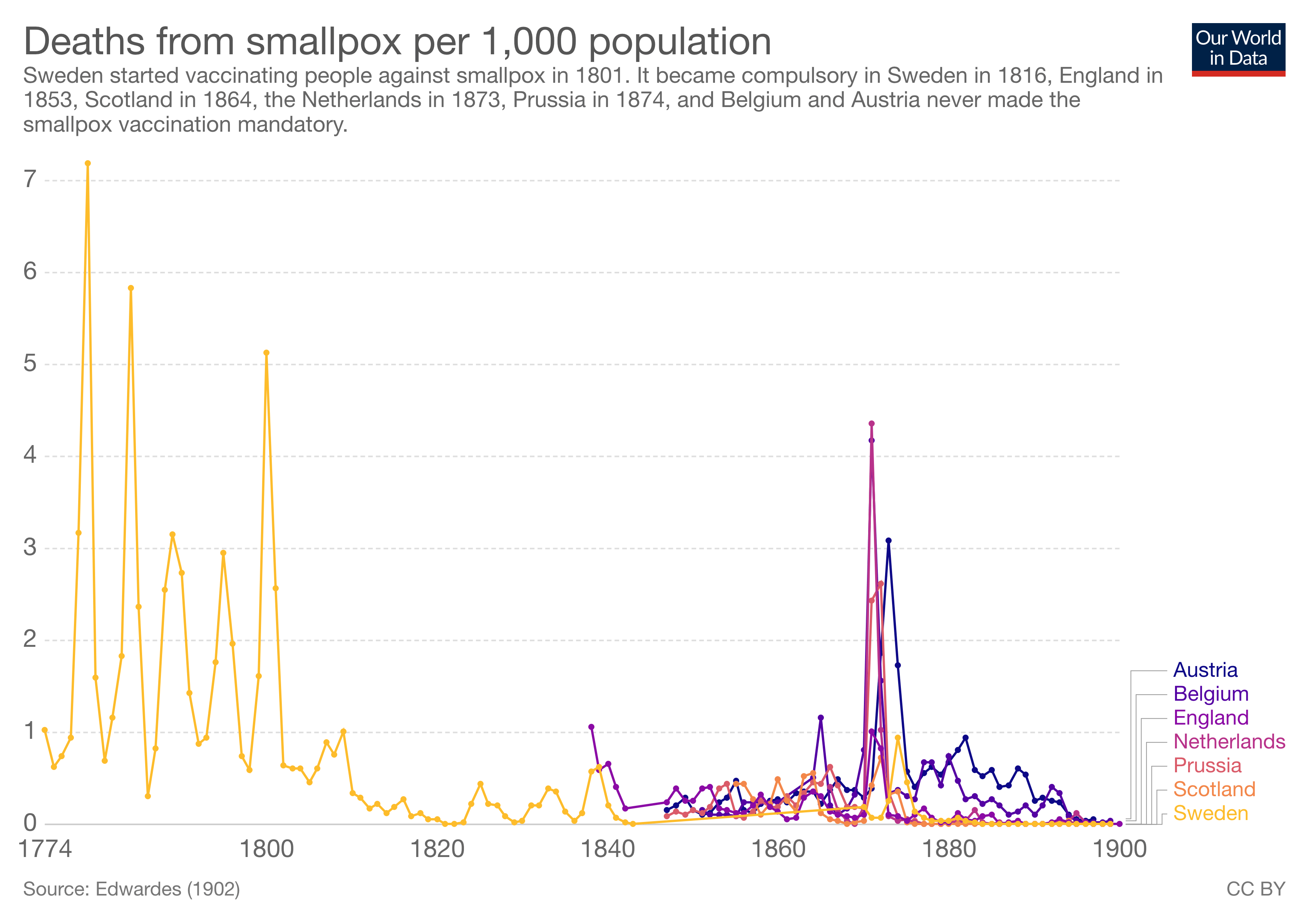smallpox per capita deaths in Sweden and other countries from 1774 to 1900