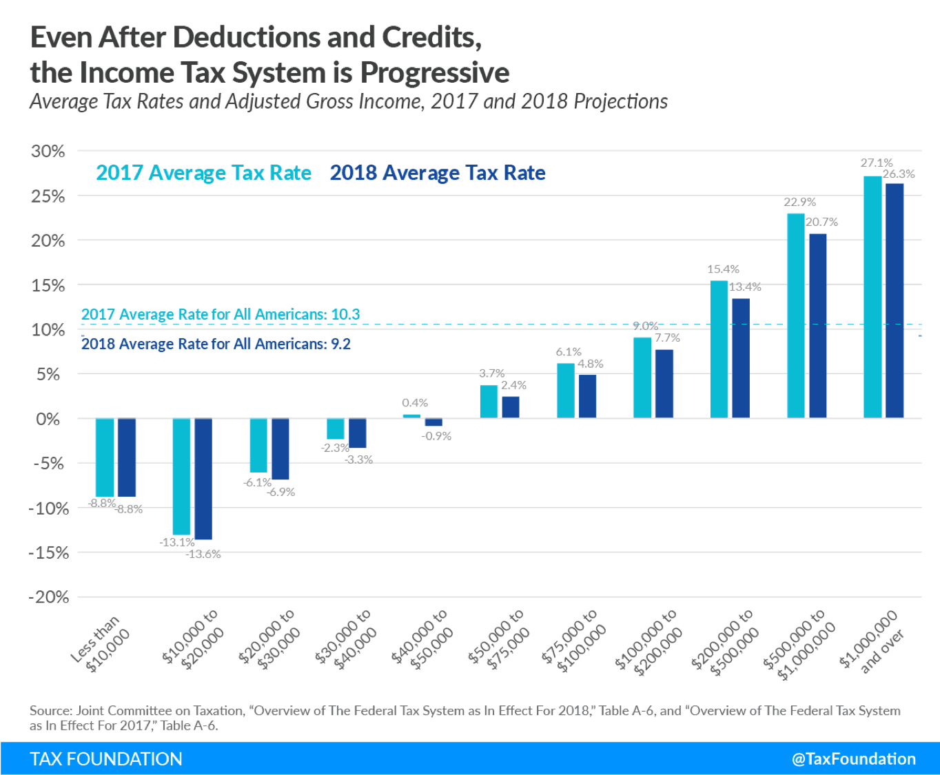 tax rate versus income group including deductions and credits for 2017 and 2018