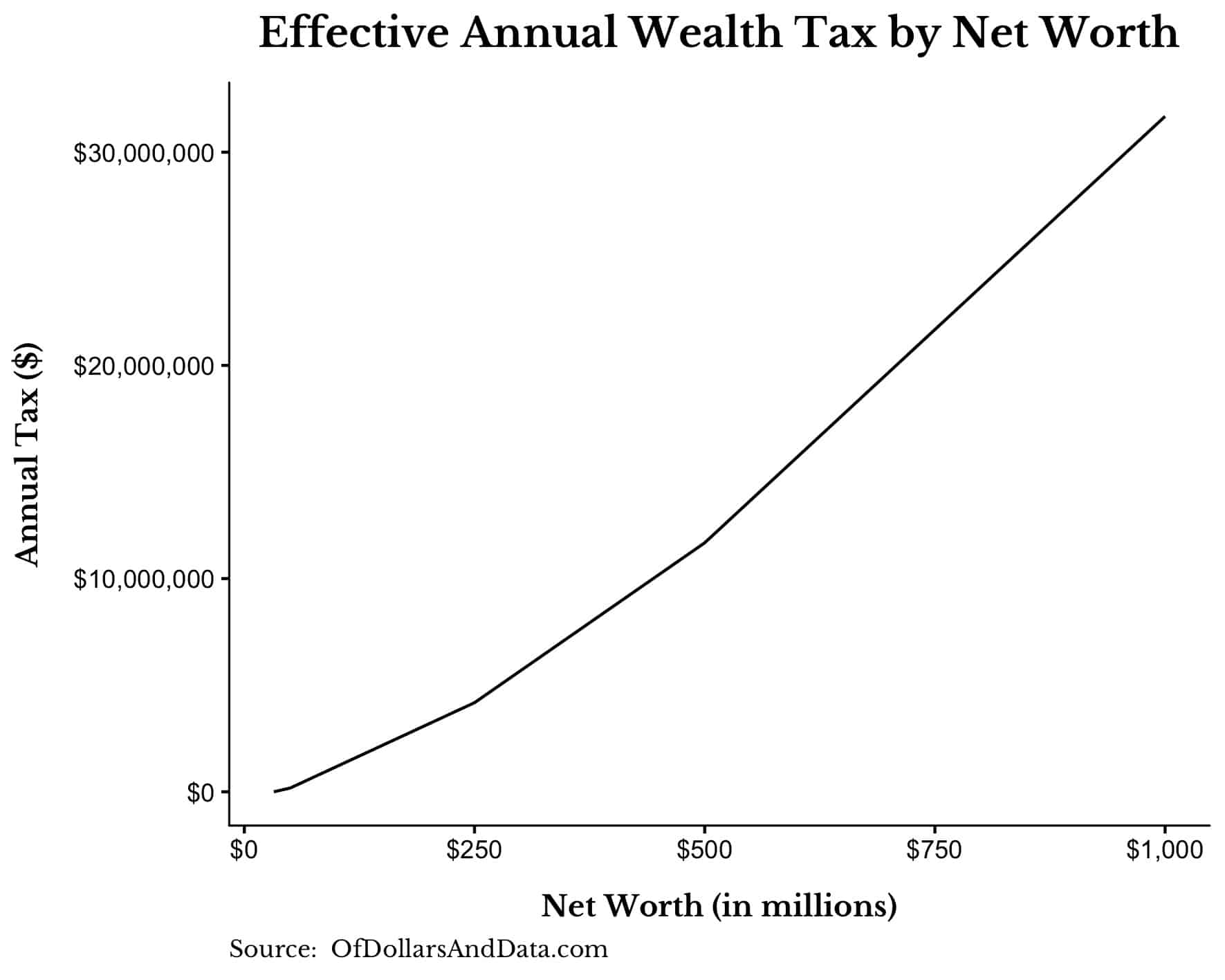 sanders effective annual wealth tax by net worth up to 1 billion