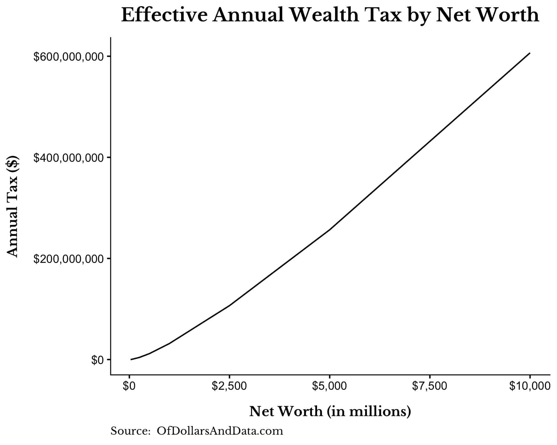sanders effective annual wealth tax by net worth up to 10 billion