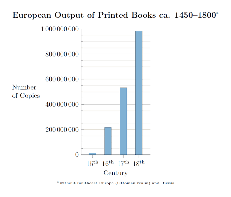 european output of printed books by century