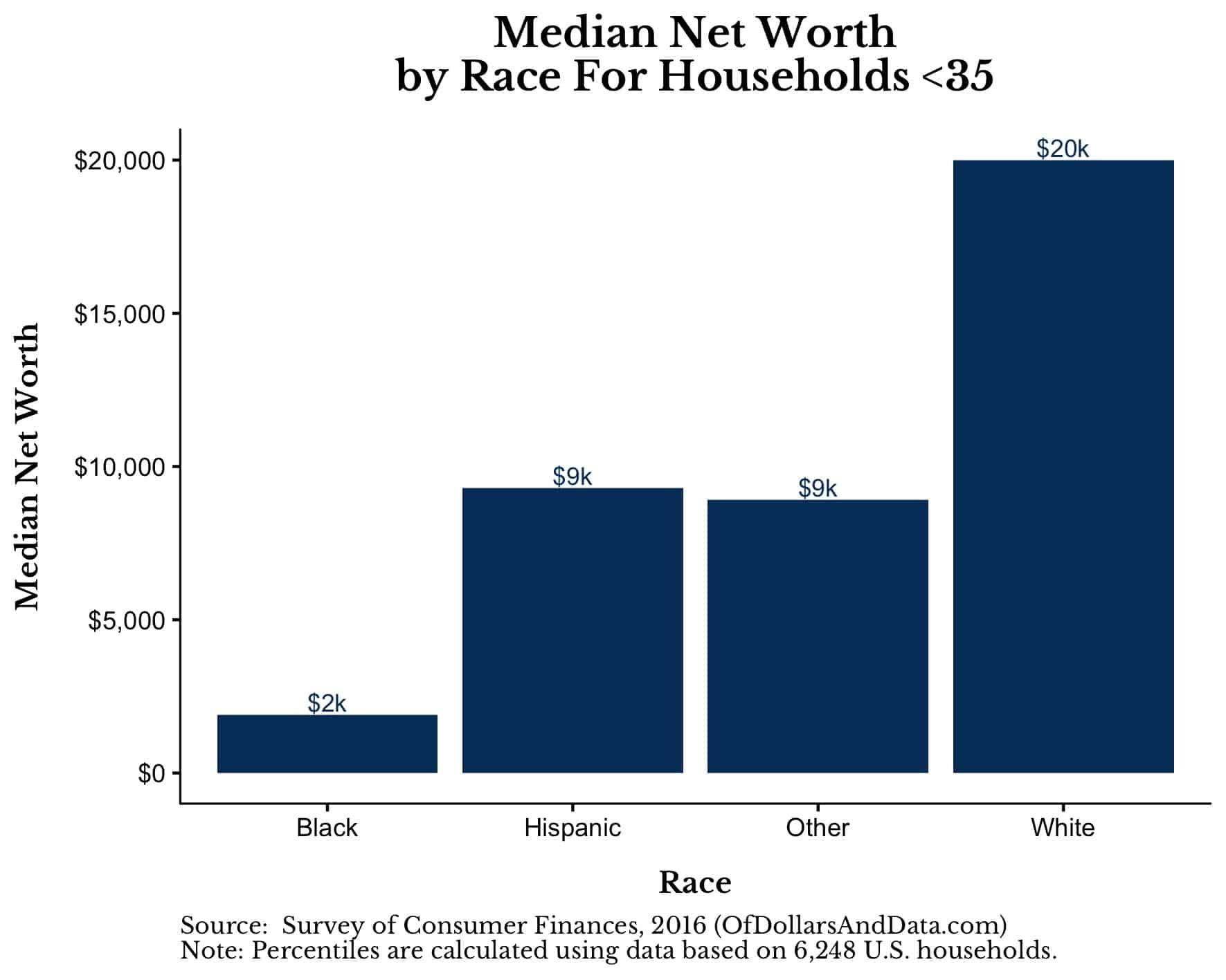 Quão grande é a lacuna de riqueza racial? - De dólares e dados 25