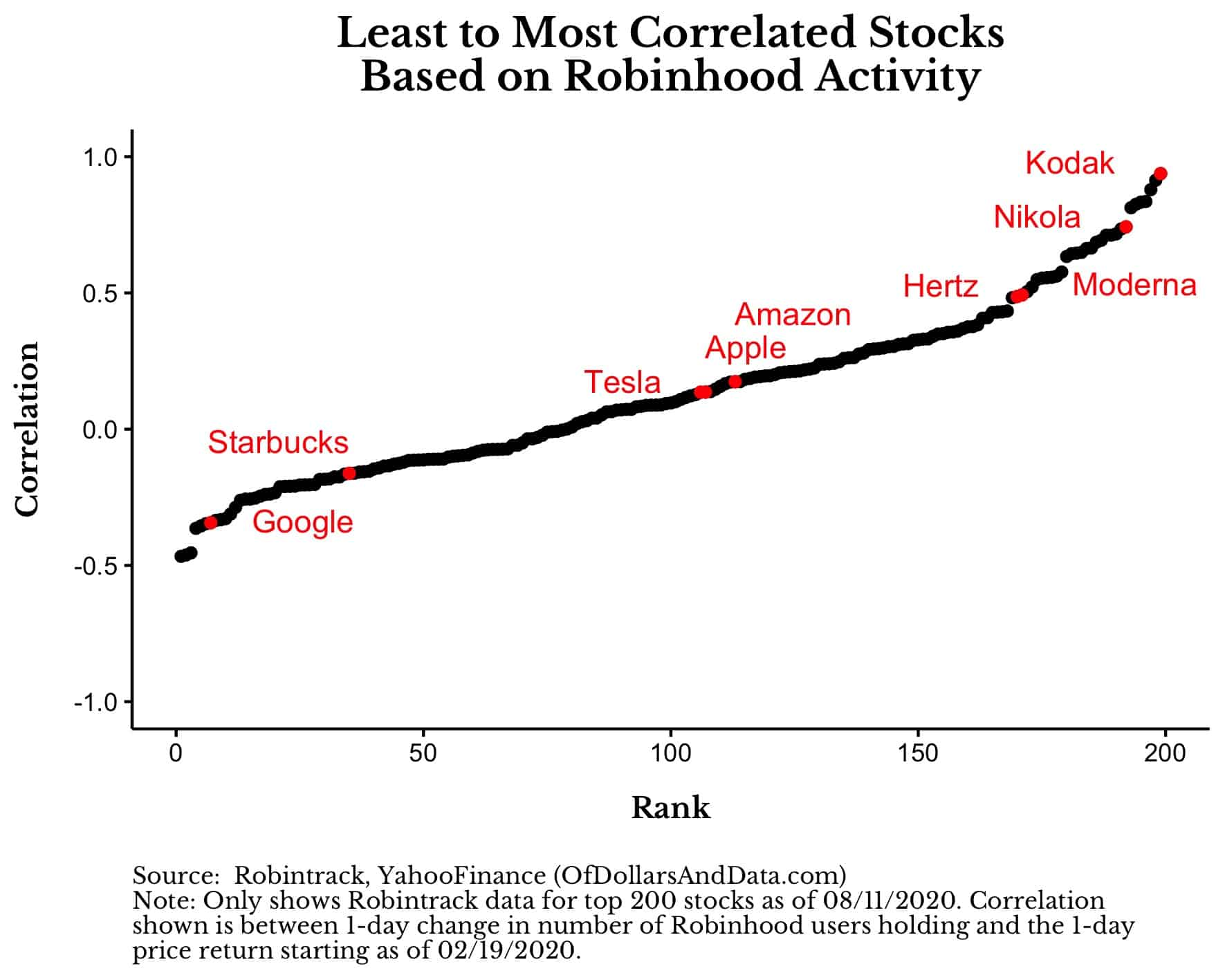 Não, os comerciantes do Robinhood não estão afetando o mercado de ações - de dólares e dados 23