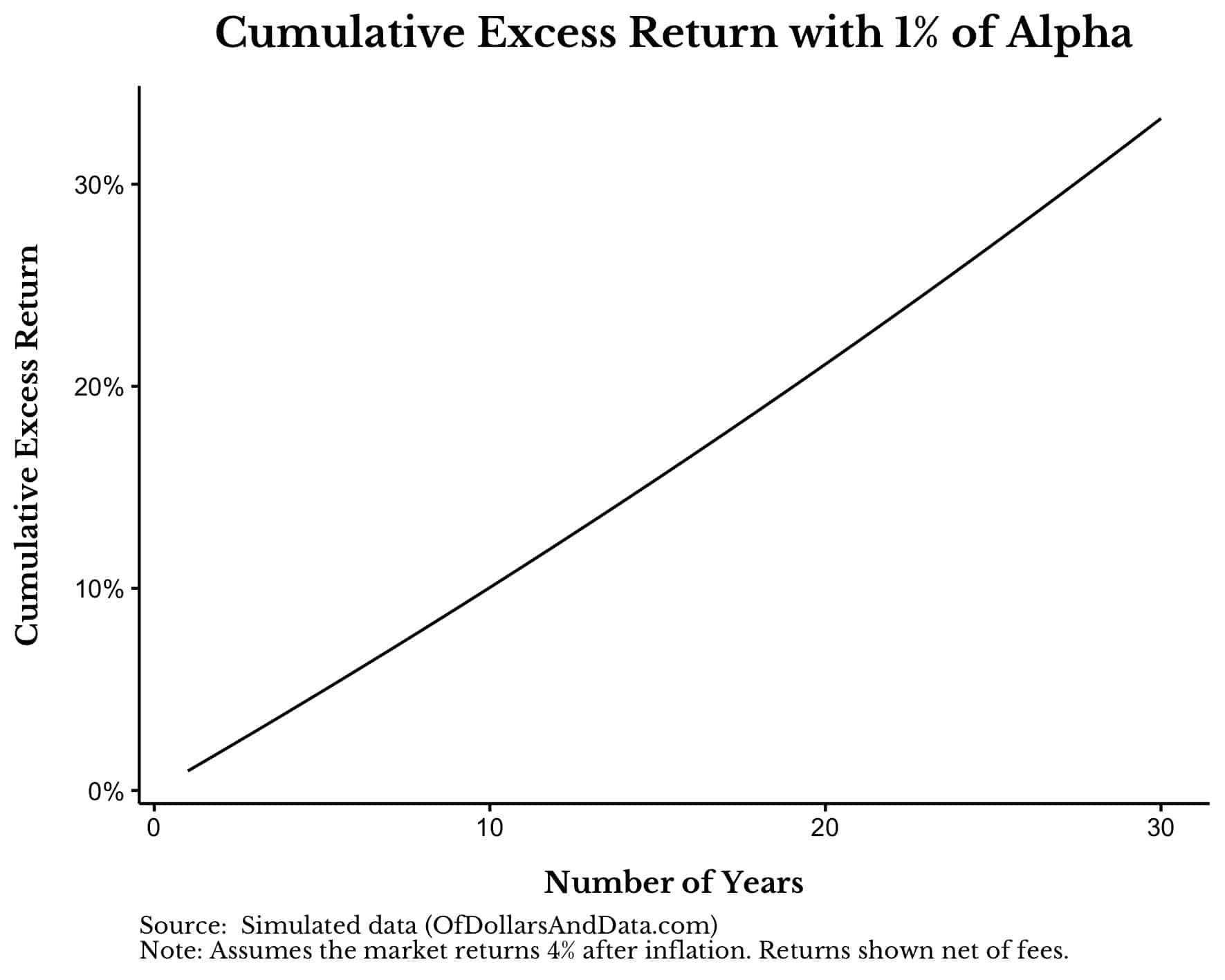 Você não precisa de Alpha - de dólares e dados 13